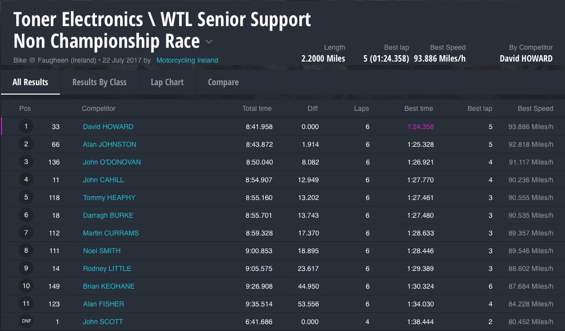 Toner Electronics WTL Senior Support Non Championship Race