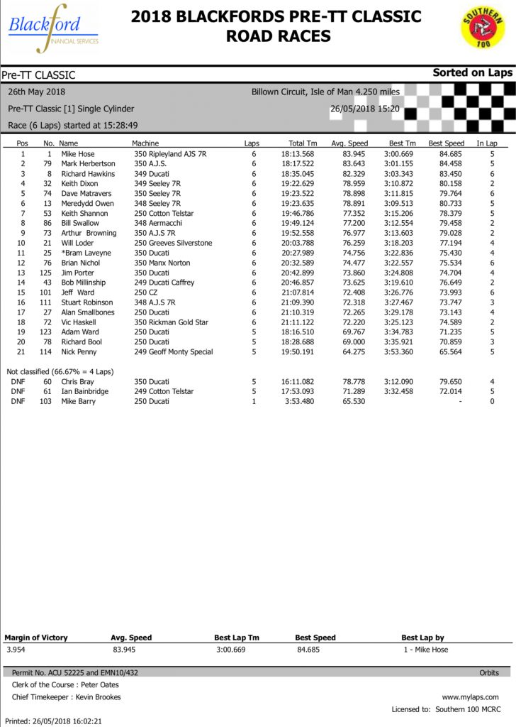 2018 Blackford's Pre-TT Classic Road Races Results - Race 1 Pre-TT Classic Single Cylinder