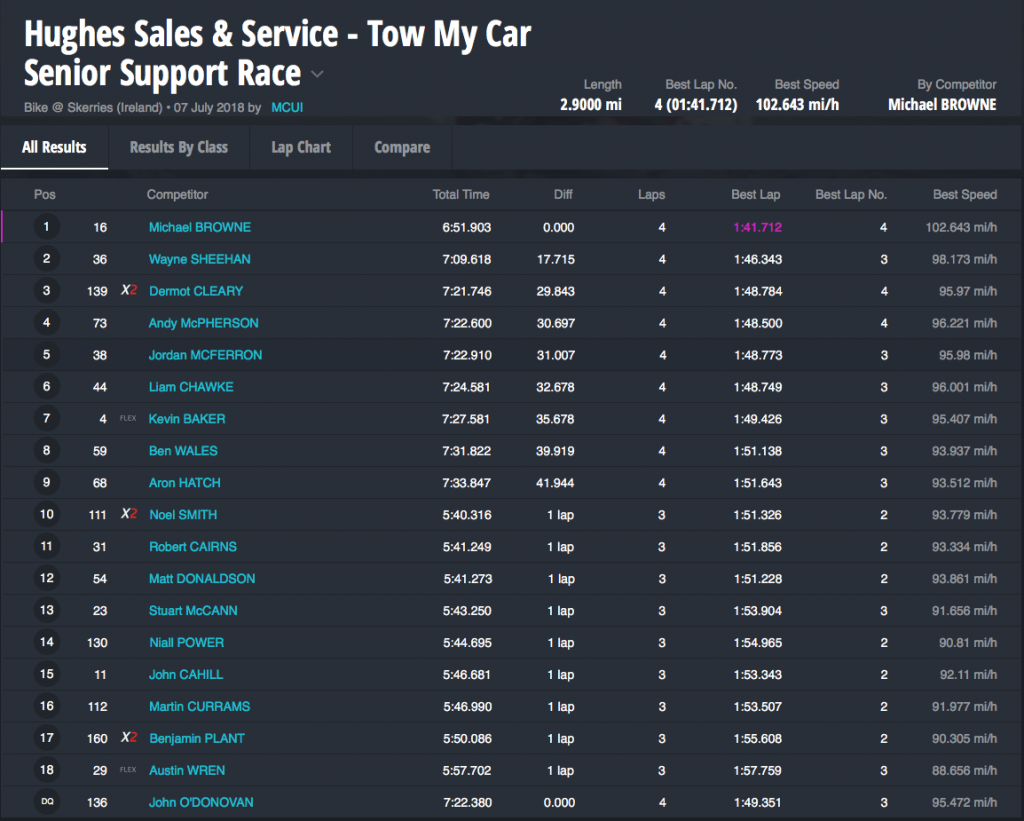 Hughes Sales & Service - Tow My Car Senior Support Race