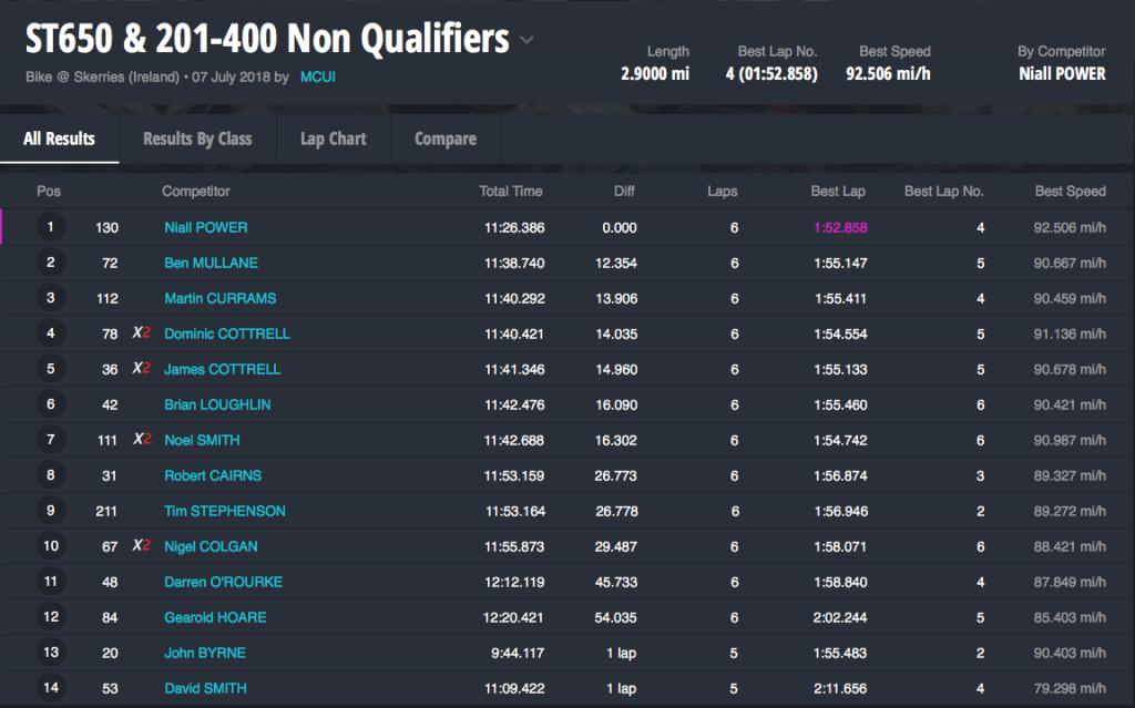 ST650 & 201-400 Non Qualifiers