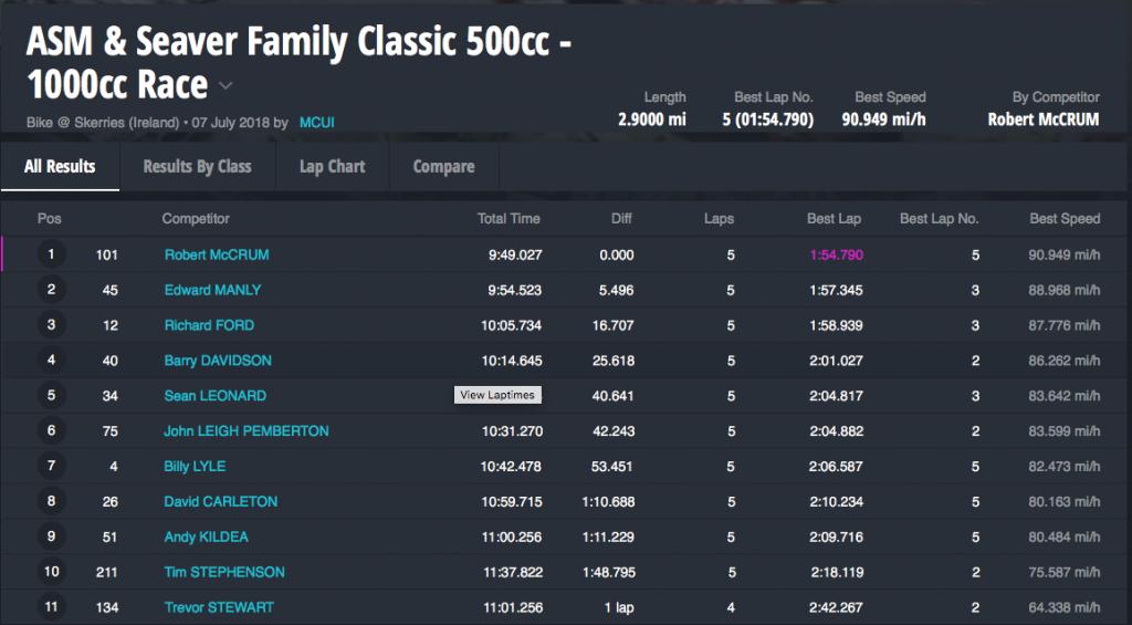 ASM & Seaver Family Classic 500cc - 1000cc Race