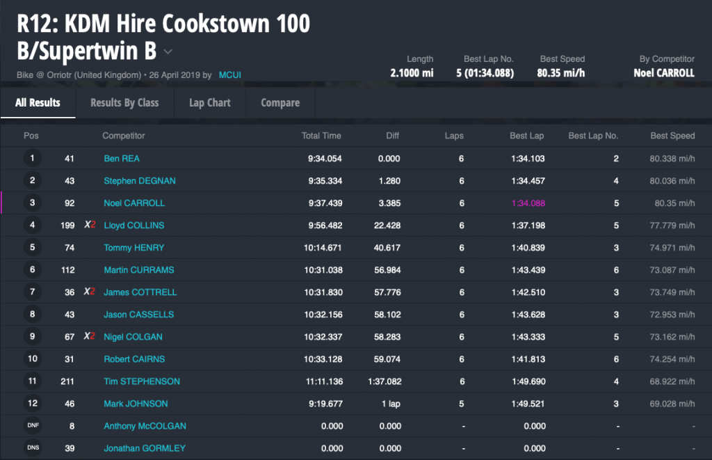2019 Cookstown 100 :Results : 27/04/2019