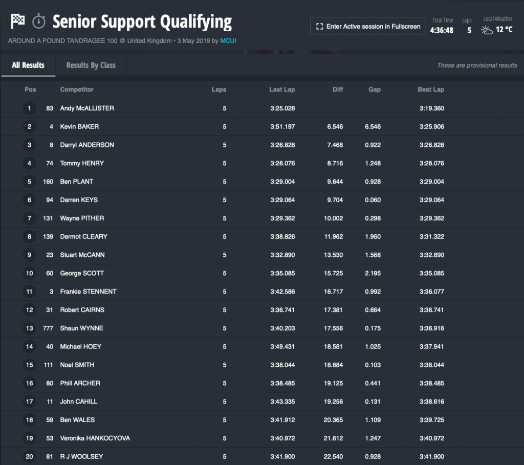 2019 Tandragee 100 Practice Sessions : Senior Support Qualifying