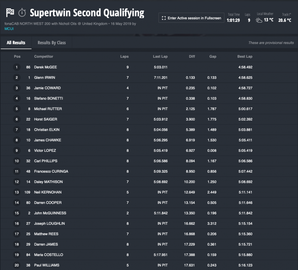 2019 NW200 Supertwin Second Qualifying