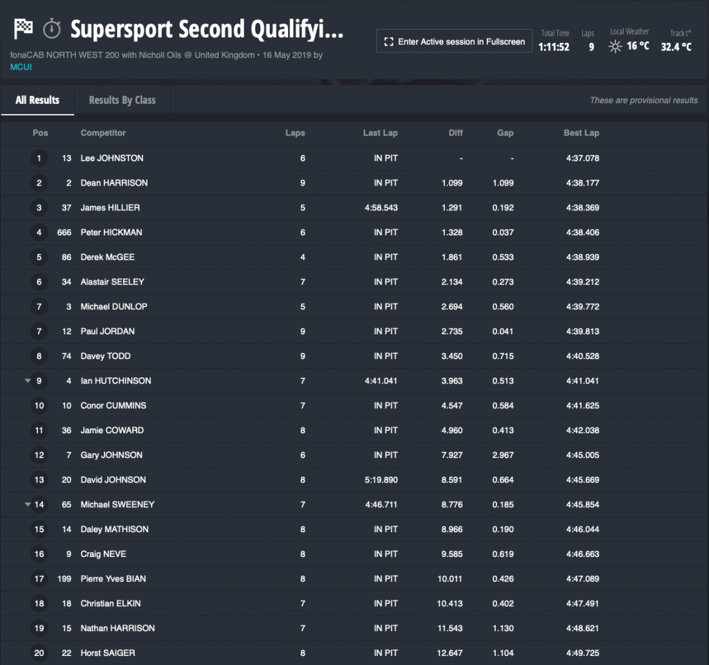 2019 NW200 Supersport Second Qualifying