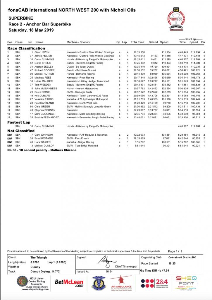 Race 2 – ANCHOR BAR SUPERBIKE RACE