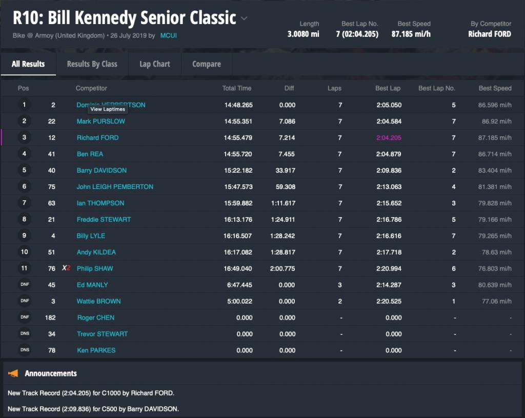 R10 Bill Kennedy Senior Classic