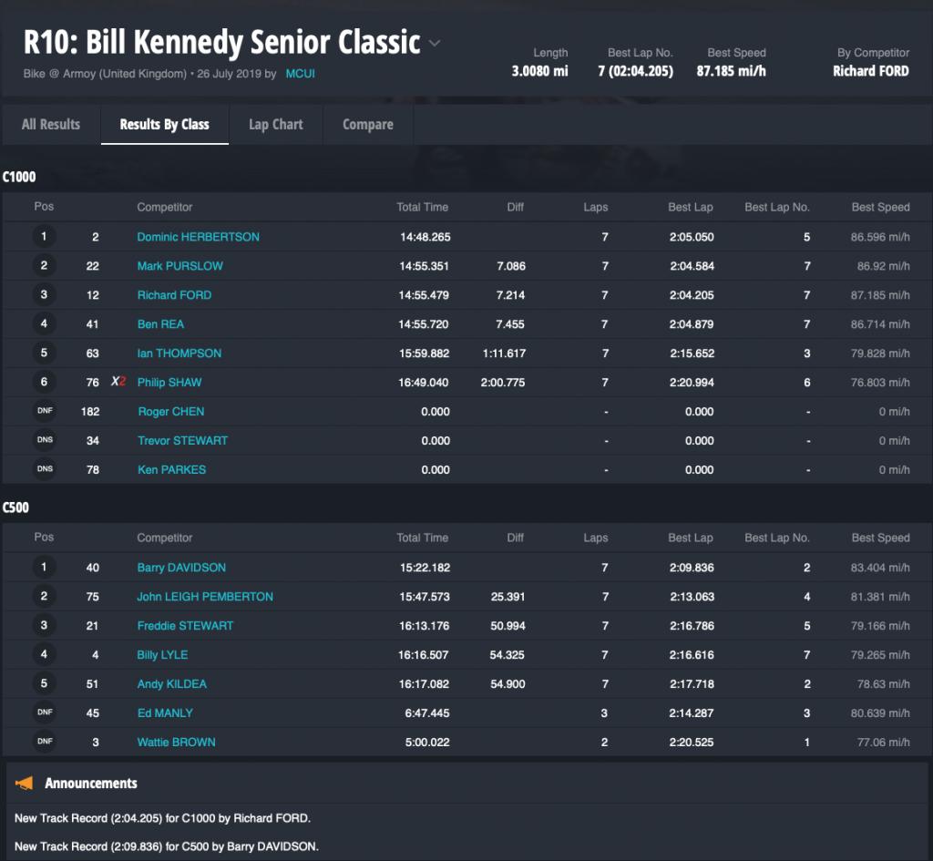 R10 Bill Kennedy Senior Classic By Class