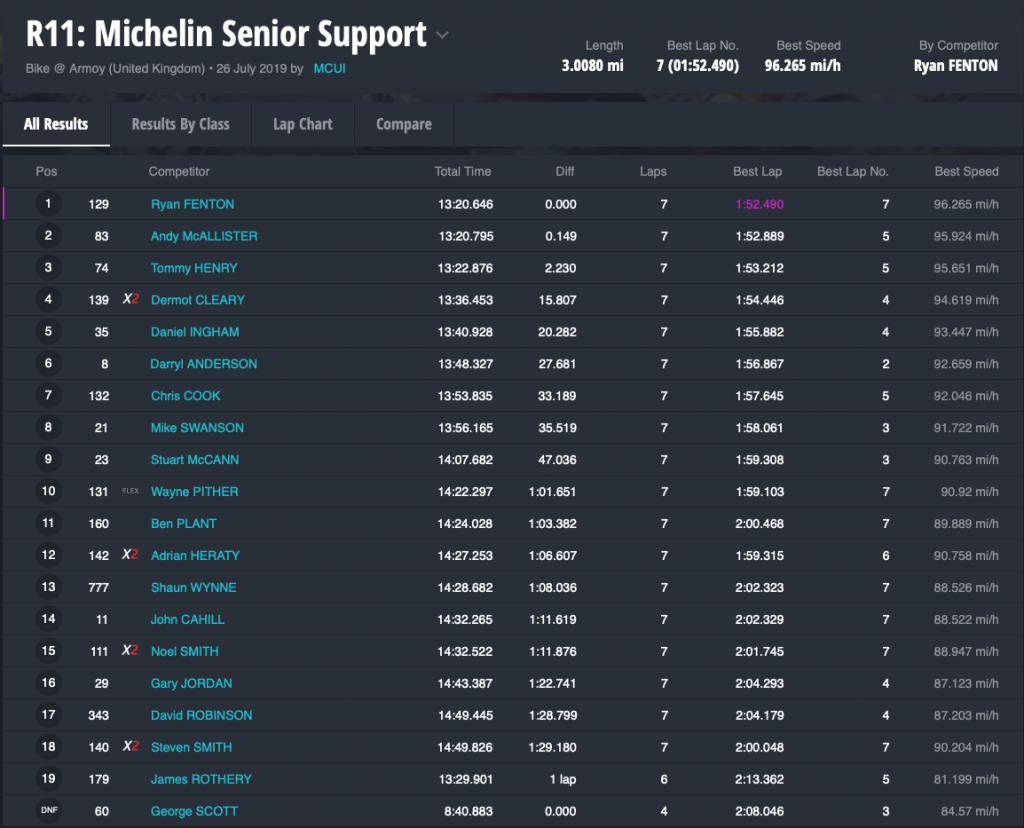 R11 Michelin Senior Support