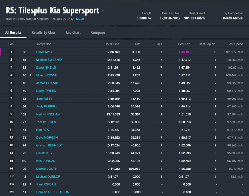 R5 Tilesplus Kia Supersport