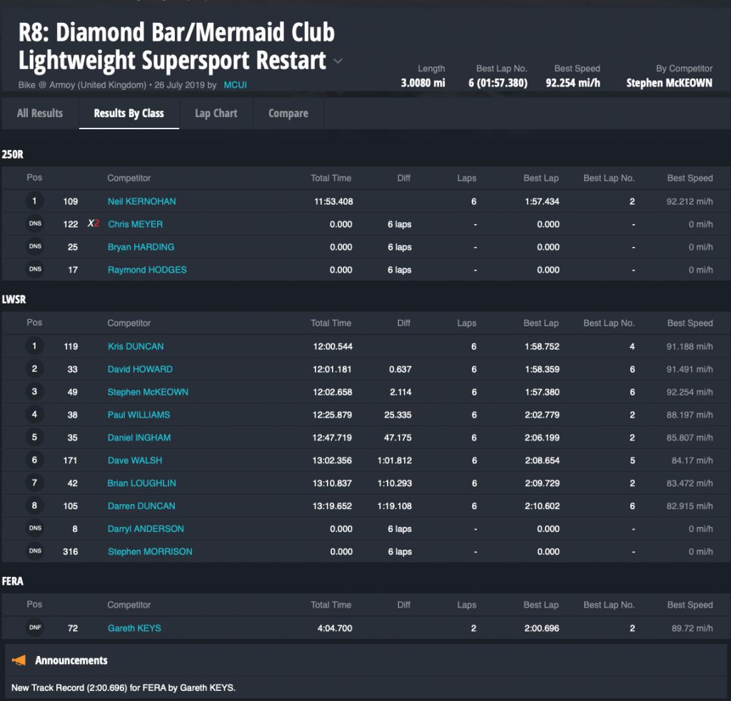 R8 Diamond Bar:Mermaid Club Lightweight Supersport Restart By Class