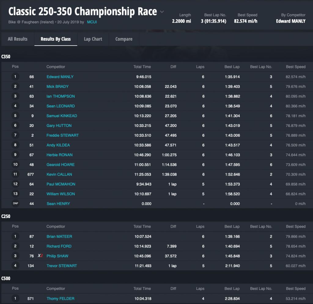 2019 Faugheen 50 : Classic 250-350 Championship Race