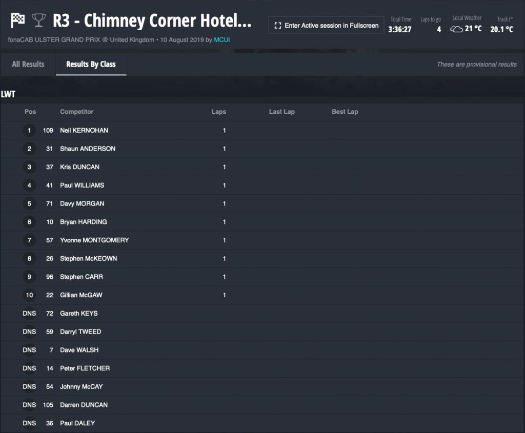 Race 3a : CHIMNEY CORNER HOTEL LIGHTWEIGHT RACE
