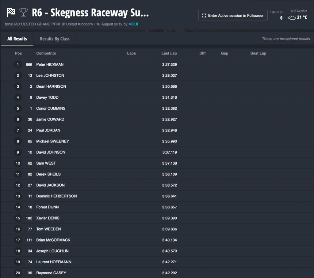 Race 6 : SKEGNESS RACEWAYSUPERSPORT RACE