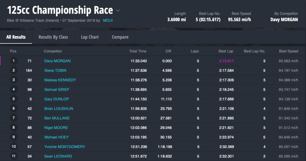 125cc Championship Race