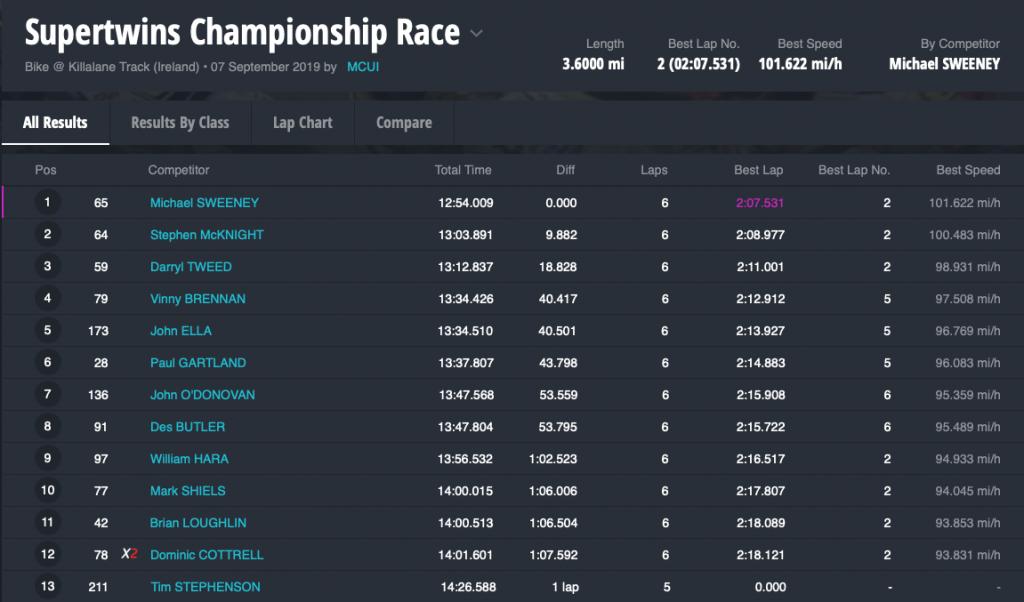 Supertwins Championship Race